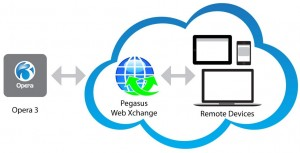 WEB EXCHANGE